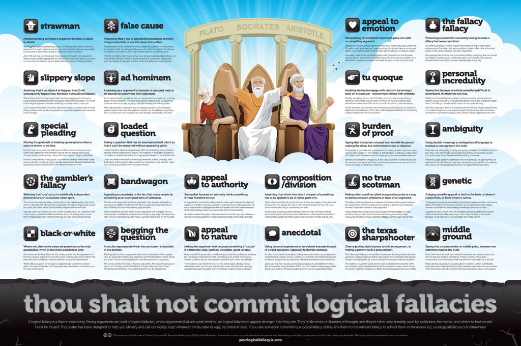 A great poster listing many of the common logical fallacies that people either intentionally or accidentally use in logical arguments.  From http://www.yourlogicalfallacyis.com. Click to show full-resolution image.